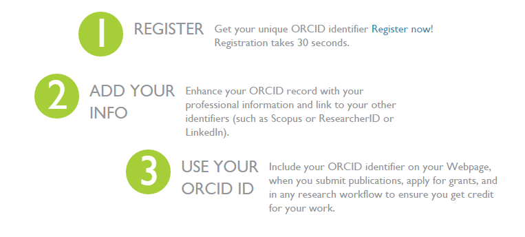 orcid 123